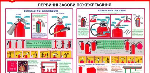 Первинні засоби пожежегасіння
